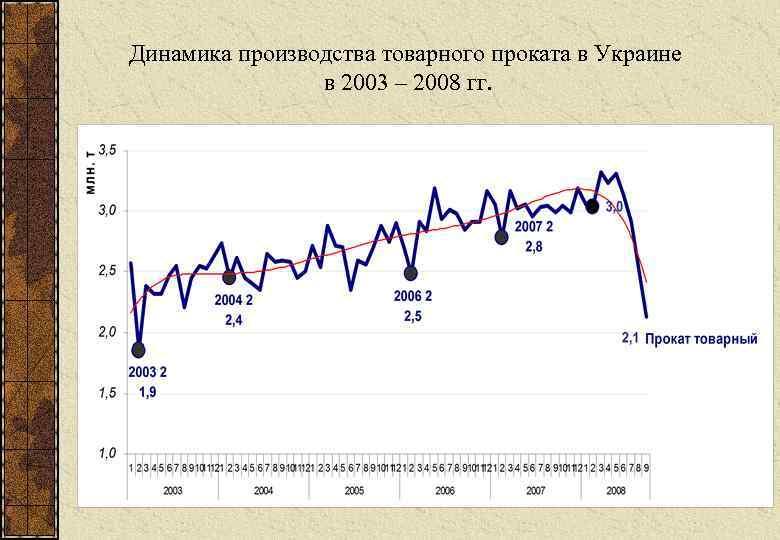 Динамика производства товарного проката в Украине   в 2003 – 2008 гг.