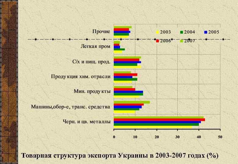 Товарная структура экспорта Украины в 2003 -2007 годах (%)