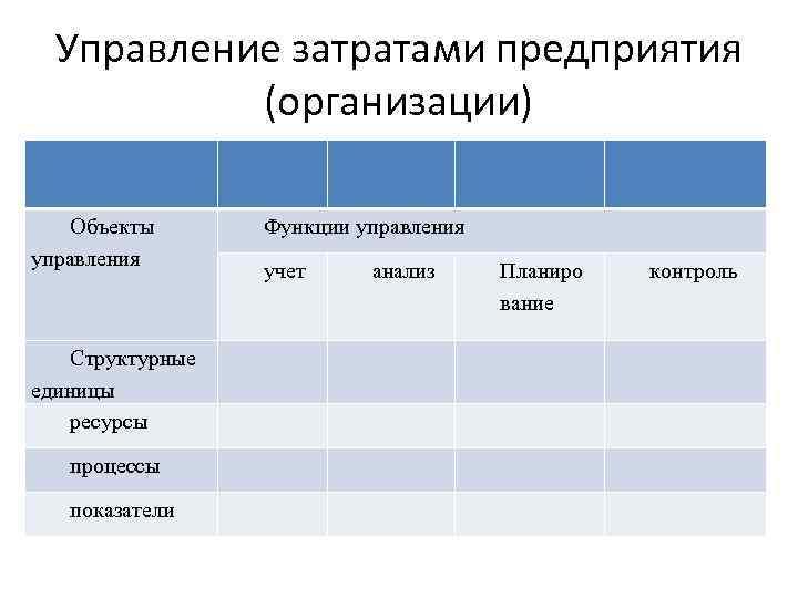 Управление затратами предприятия  (организации) Объекты  Функции управления    учет