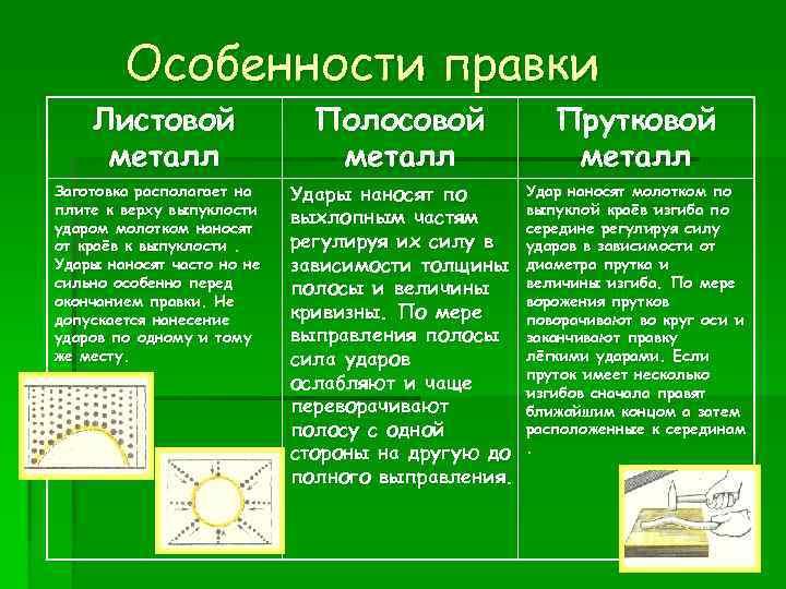 Особенности правки Листовой   Полосовой    Прутковой металл Заготовка