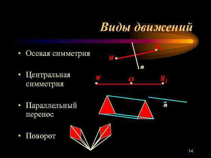 Виды движений • Осевая симметрия  • Центральная