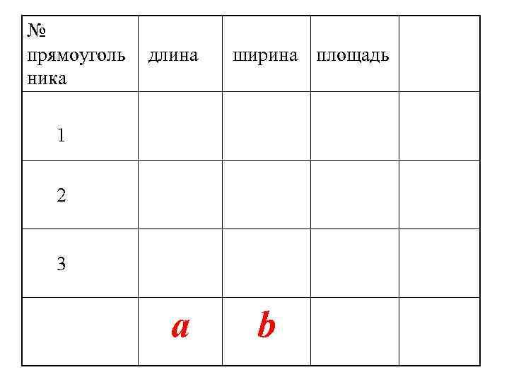 № прямоуголь  длина  ширина площадь ника 1 2 3   a