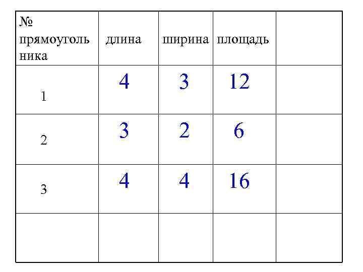 № прямоуголь  длина  ширина площадь ника    4  3