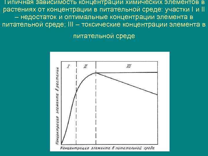 Типичная зависимость концентрации химических элементов в растениях от концентрации в питательной среде: участки I