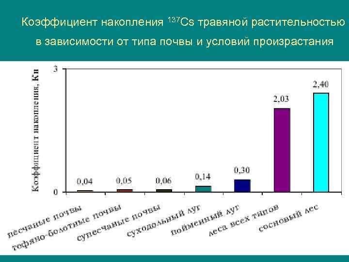 Коэффициент накопления 137 Cs травяной растительностью  в зависимости от типа почвы и условий