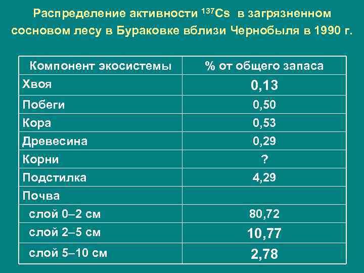 Распределение активности 137 Cs в загрязненном сосновом лесу в Бураковке вблизи Чернобыля