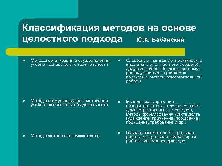 Классификация методов на основе целостного подхода Ю. К. Бабанский l  Методы организации и