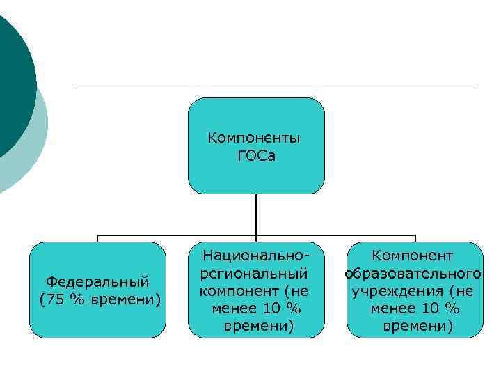 Компоненты    ГОСа    Национально-