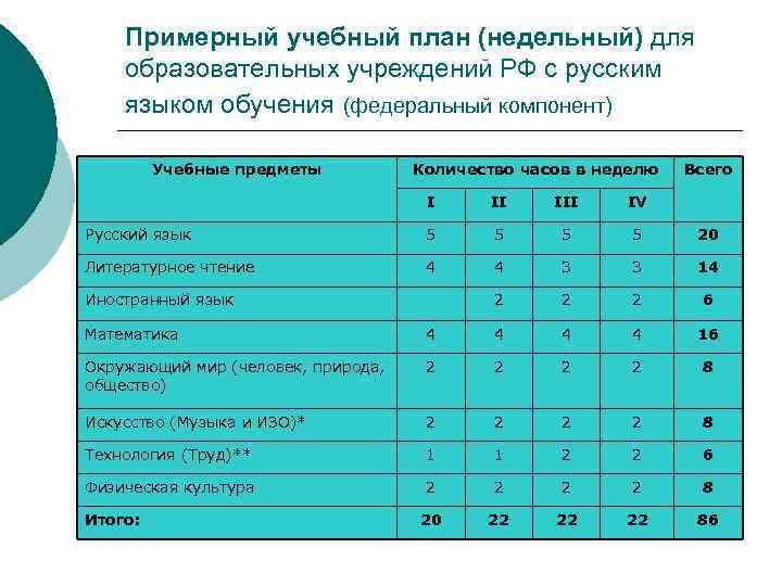 Примерный учебный план (недельный) для образовательных учреждений РФ с русским языком обучения
