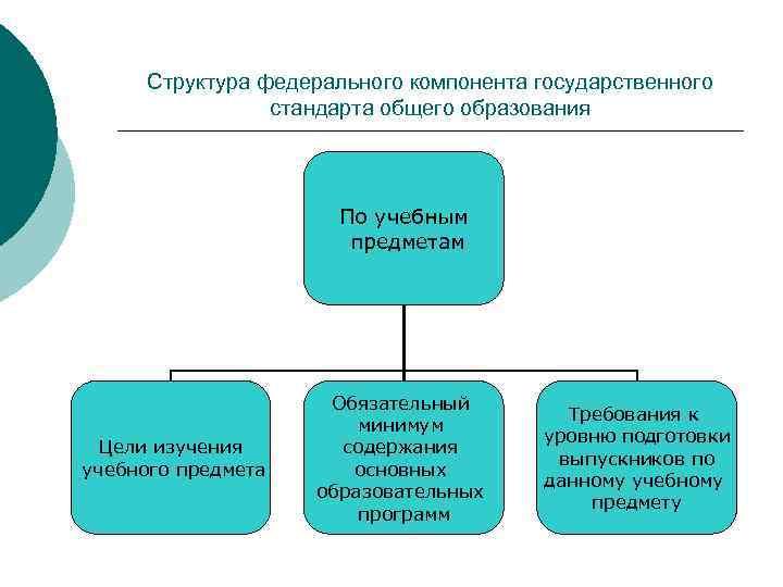 Структура федерального компонента государственного    стандарта общего образования