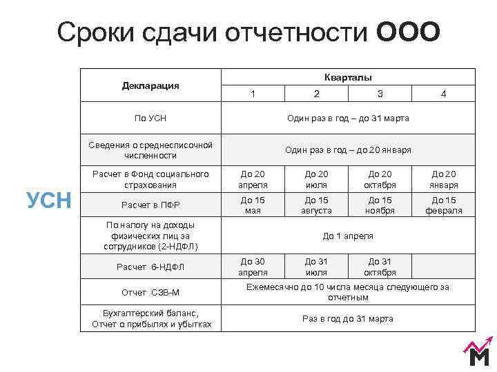 календарь бухгалтера для ип на 2021 год сроки сдачи отчетности таблица усн ип