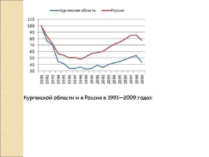 Курганской области и в Россия в 1991— 2009 годах