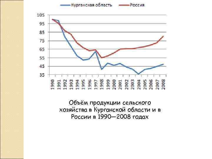 Объём продукции сельского хозяйства в Курганской области и в России в 1990—