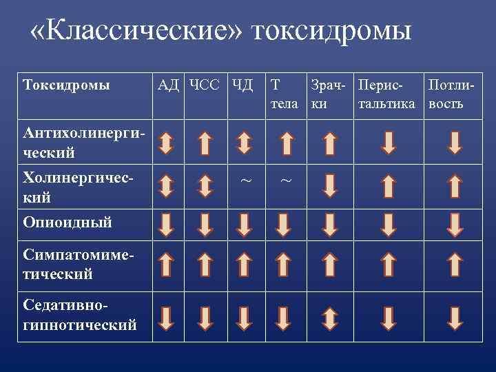 «Классические» токсидромы Токсидромы  АД ЧСС ЧД  Т  Зрач- Перис-