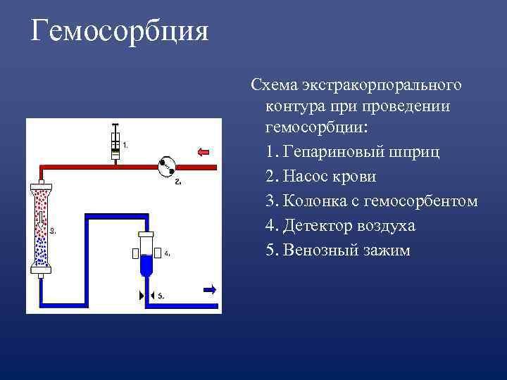 Гемосорбция    Схема экстракорпорального   контура при проведении   гемосорбции:
