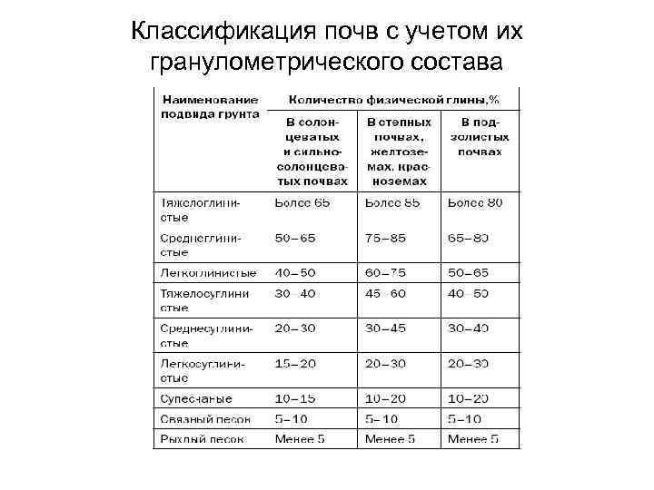 Классификация почв с учетом их гранулометрического состава