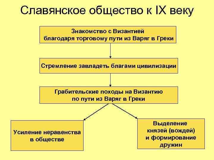 Славянское общество к IX веку   Знакомство с Византией   благодаря