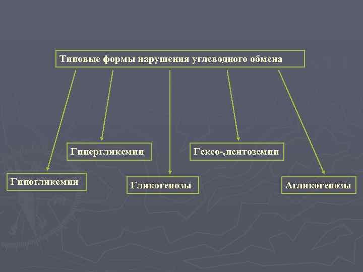 Типовые формы нарушения углеводного обмена    Гипергликемии  Гексо-, пентоземии