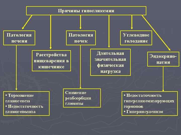 Причины гипогликемии  Патология   Углеводное печени