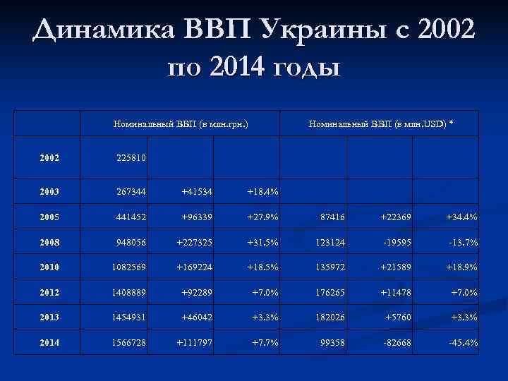 Динамика ВВП Украины с 2002  по 2014 годы  Номинальный ВВП