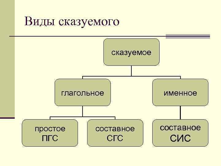 Виды сказуемого     сказуемое  глагольное    именное простое