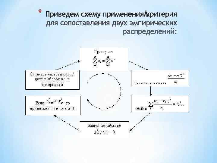 *  Приведем схему применения критерия для сопоставления двух эмпирических