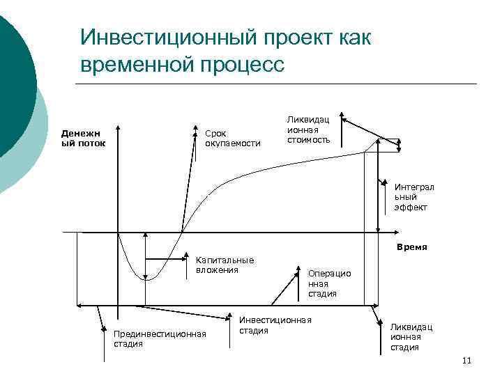 Инвестиционный проект как  временной процесс     Ликвидац Денежн