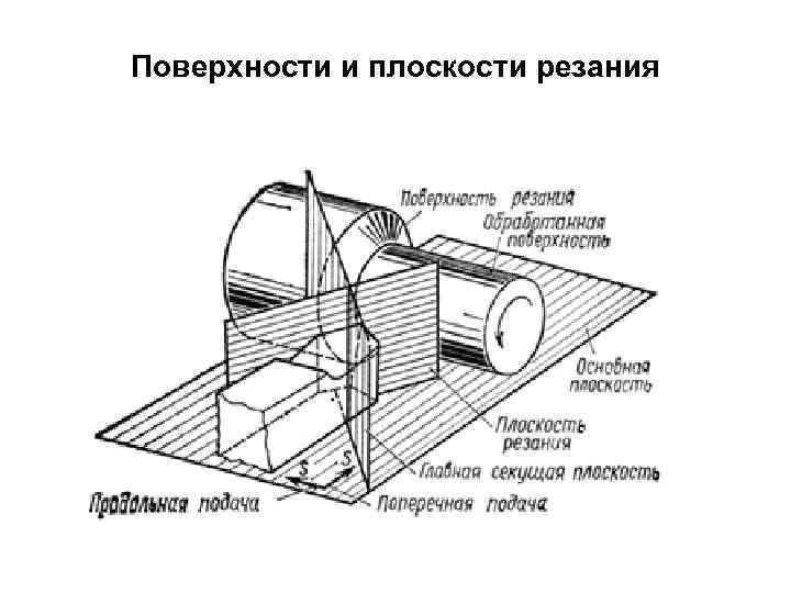 Поверхности и плоскости резания