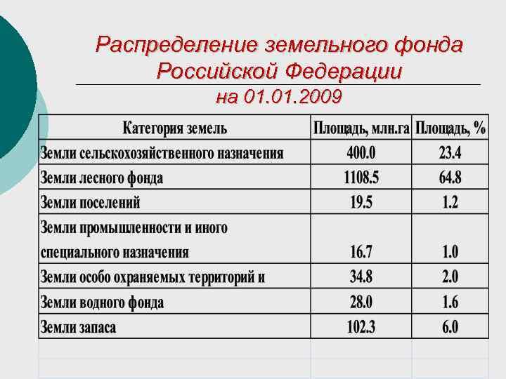 Распределение земельного фонда Российской Федерации   на 01. 2009