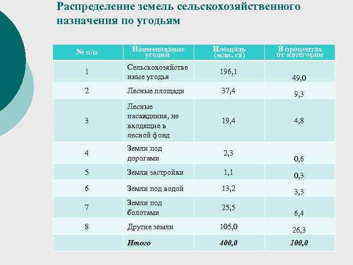 Распределение земель сельскохозяйственного назначения по угодьям № п/п Наименование Площадь В процентах