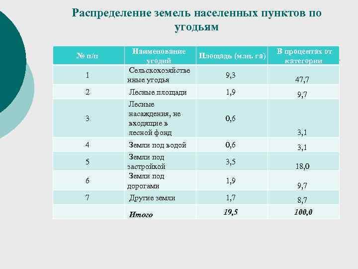 Распределение земель населенных пунктов по    угодьям  Наименование