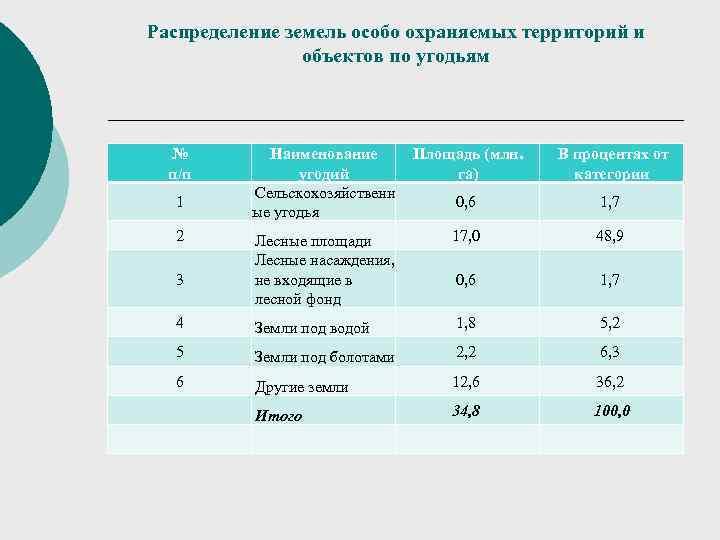 Распределение земель особо охраняемых территорий и   объектов по угодьям №