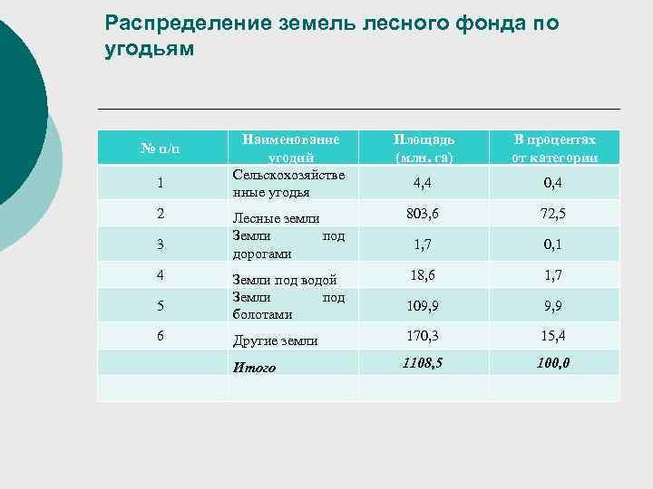 Распределение земель лесного фонда по угодьям    Наименование  Площадь В процентах