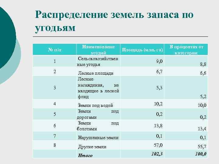 Распределение земель запаса по угодьям   Наименование    В процентах от