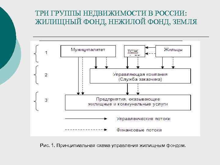 ТРИ ГРУППЫ НЕДВИЖИМОСТИ В РОССИИ:  ЖИЛИЩНЫЙ ФОНД, НЕЖИЛОЙ ФОНД, ЗЕМЛЯ