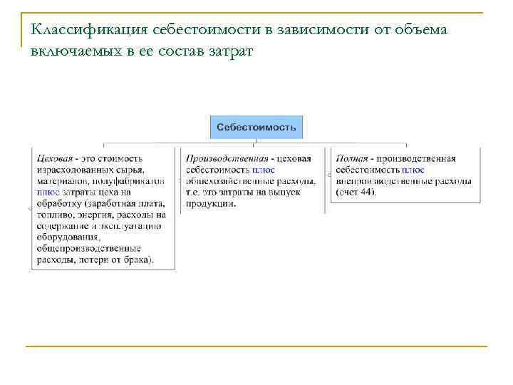 Классификация себестоимости в зависимости от объема включаемых в ее состав затрат