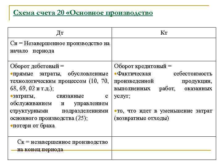 Схема счета 20 «Основное производство    Дт