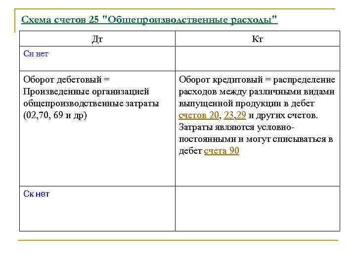Схема счетов 25
