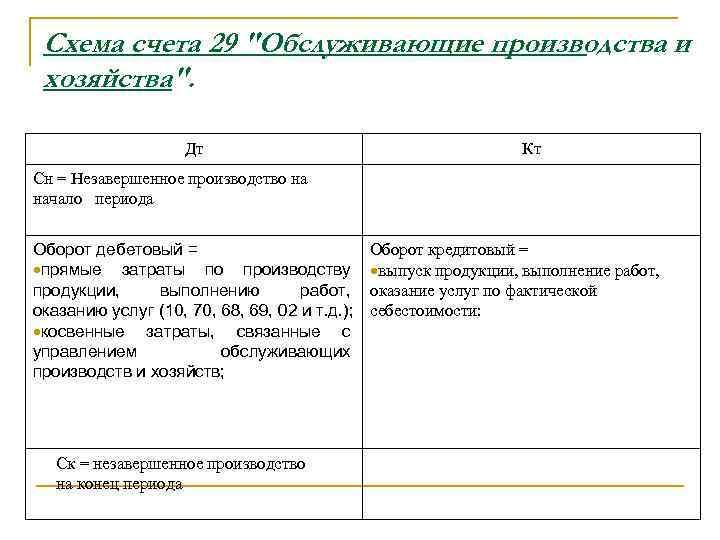 Схема счета 29