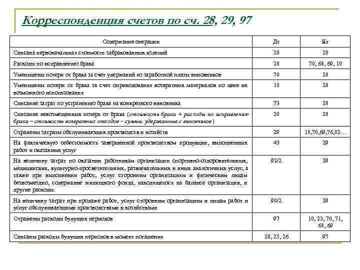 Корреспонденция счетов по сч. 28, 29, 97      Содержание
