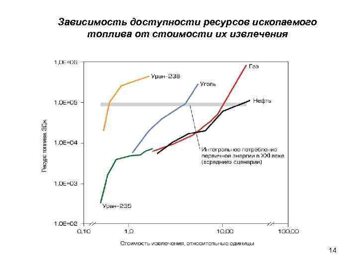 Зависимость доступности ресурсов ископаемого топлива от стоимости их извлечения     14
