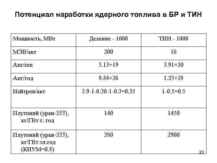 Потенциал наработки ядерного топлива в БР и ТИН  Мощность, МВт  Деление -