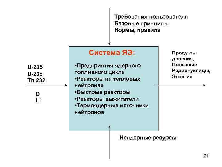 Требования пользователя     Базовые принципы