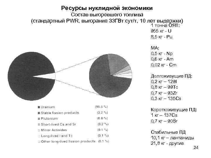 Ресурсы нуклидной экономики    Состав выгоревшего топлива (стандартный PWR, выгорание