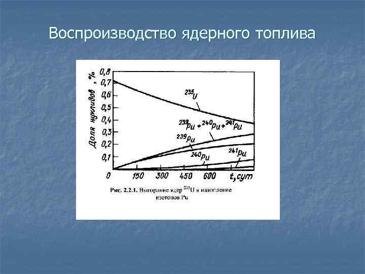 Воспроизводство ядерного топлива