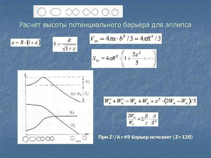 Расчет высоты потенциального барьера для эллипса      При Z 2/A=49