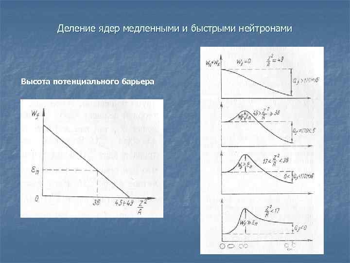 Деление ядер медленными и быстрыми нейтронами Высота потенциального барьера