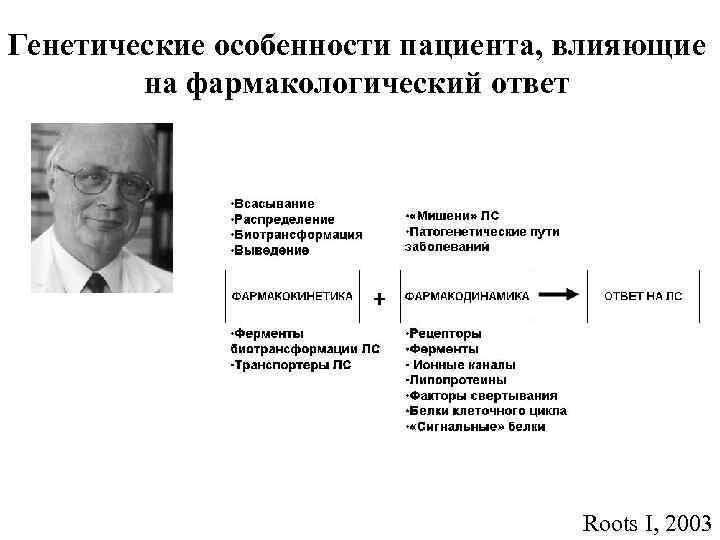 Генетические особенности пациента, влияющие   на фармакологический ответ    Roots I,