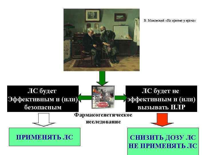 В. Маковский «На приеме у врача»  ЛС будет