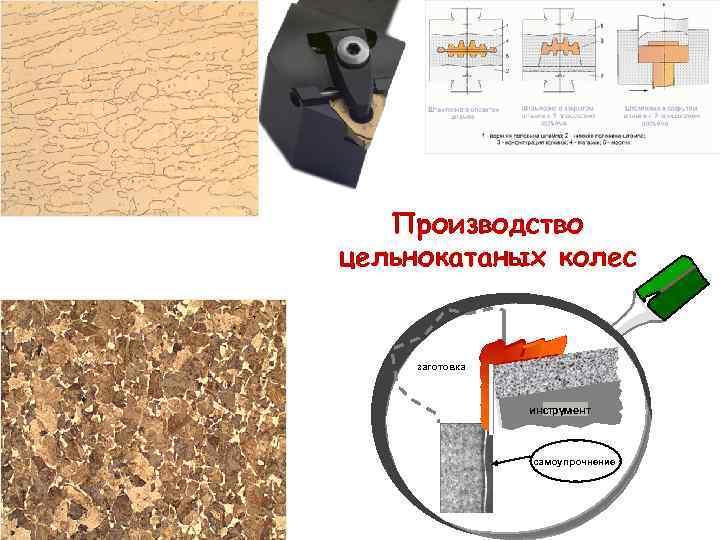 Производство цельнокатаных колес  заготовка     инструмент